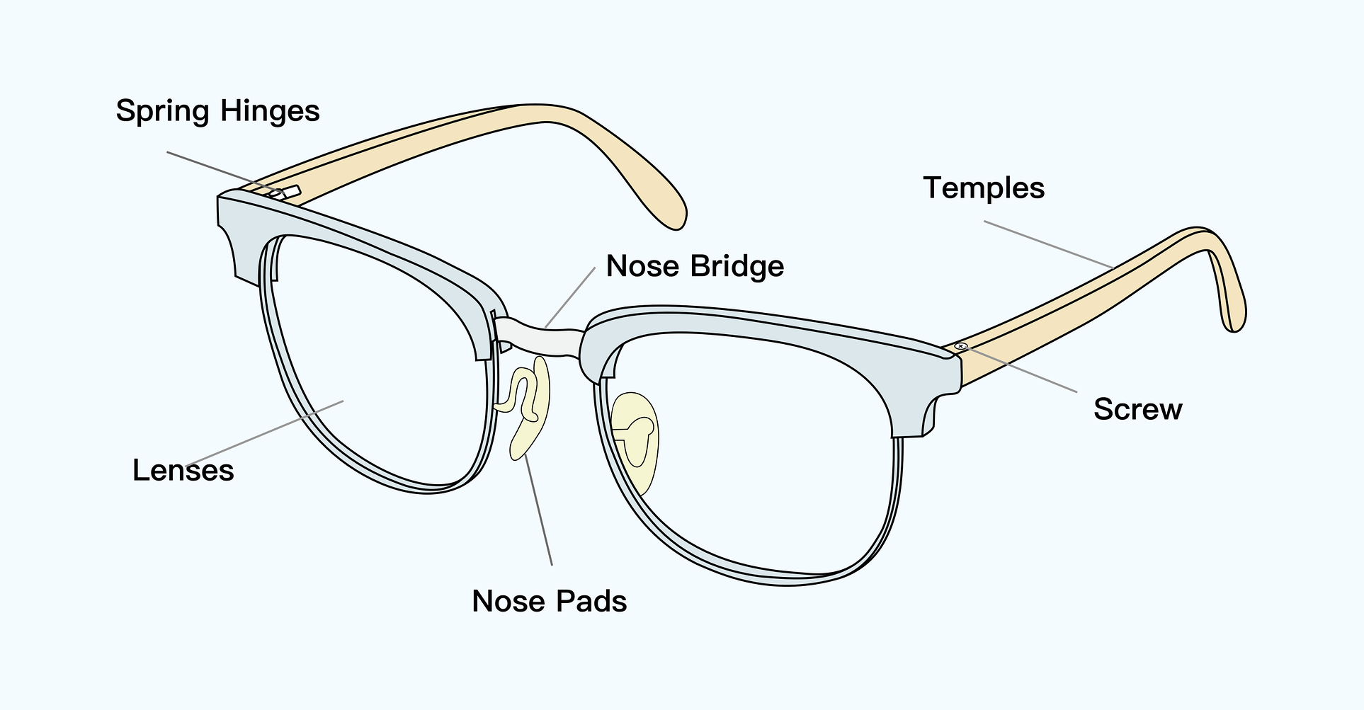 Parts of eyewear, including nose bridge, temples and hinges.
